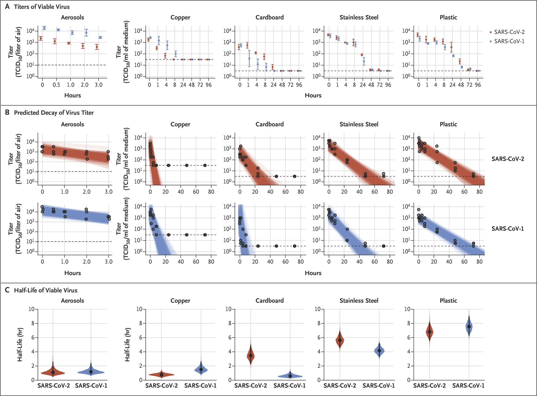 Aerosol and Surface Stability of SARS-CoV-2 as Compared with SARS-CoV-1